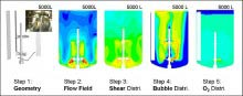 Typical Steps of CFD Simulation Process