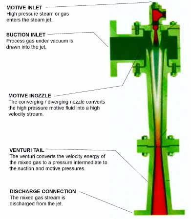 jet ejector in refrigeration