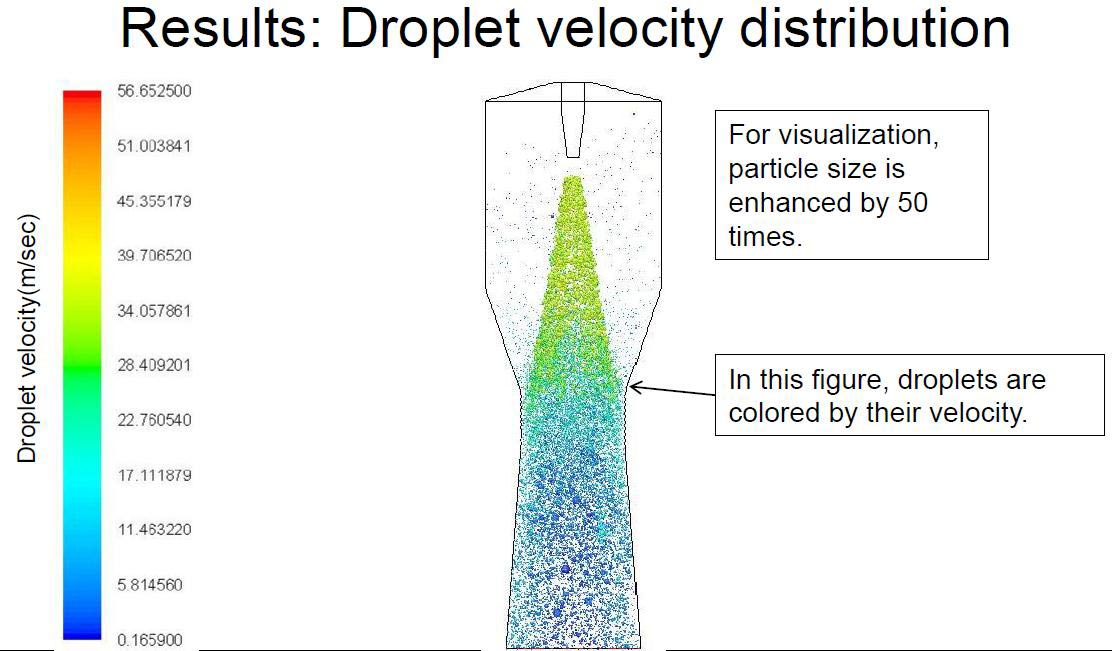Droplet Velocity Distribution
