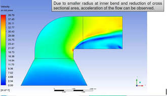 Optimization of Fluid Flow